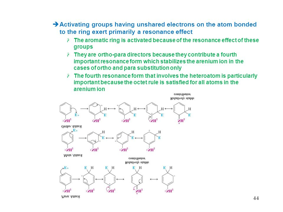 Activating groups having unshared electrons on the atom bonded to the ring exert primarily a resonance effect