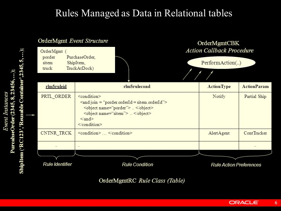 Rules Managed as Data in Relational tables