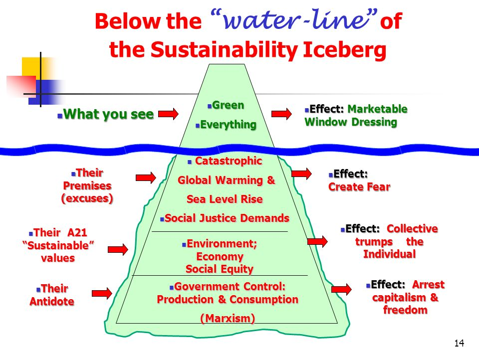 Below the water-line of the Sustainability Iceberg