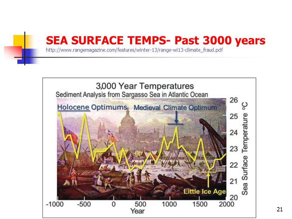 SEA SURFACE TEMPS- Past 3000 years http://www. rangemagazine