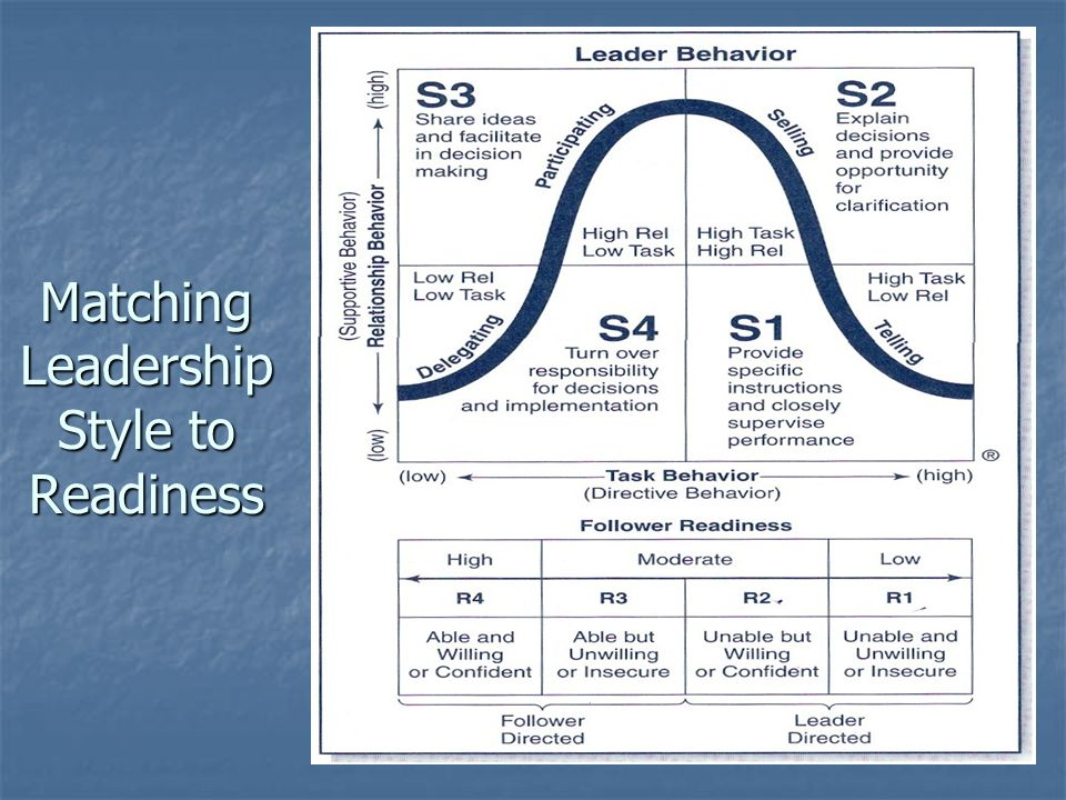 Matching Leadership Style to Readiness