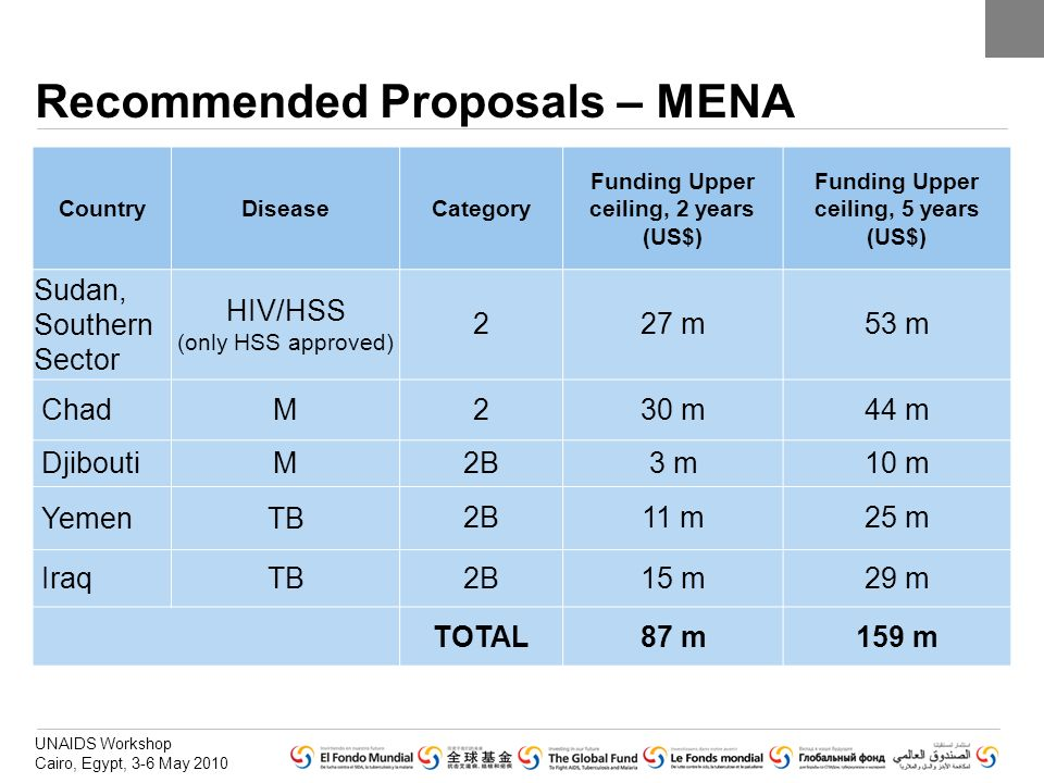 Recommended Proposals – MENA