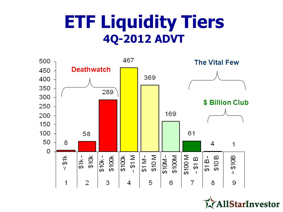 ETF Liquidity Tiers 4Q-2012 ADVT The Vital Few Deathwatch