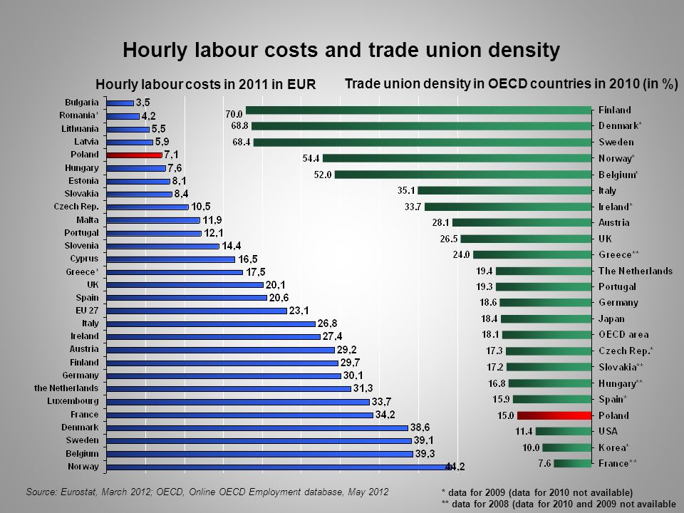 Hourly labour costs and trade union density