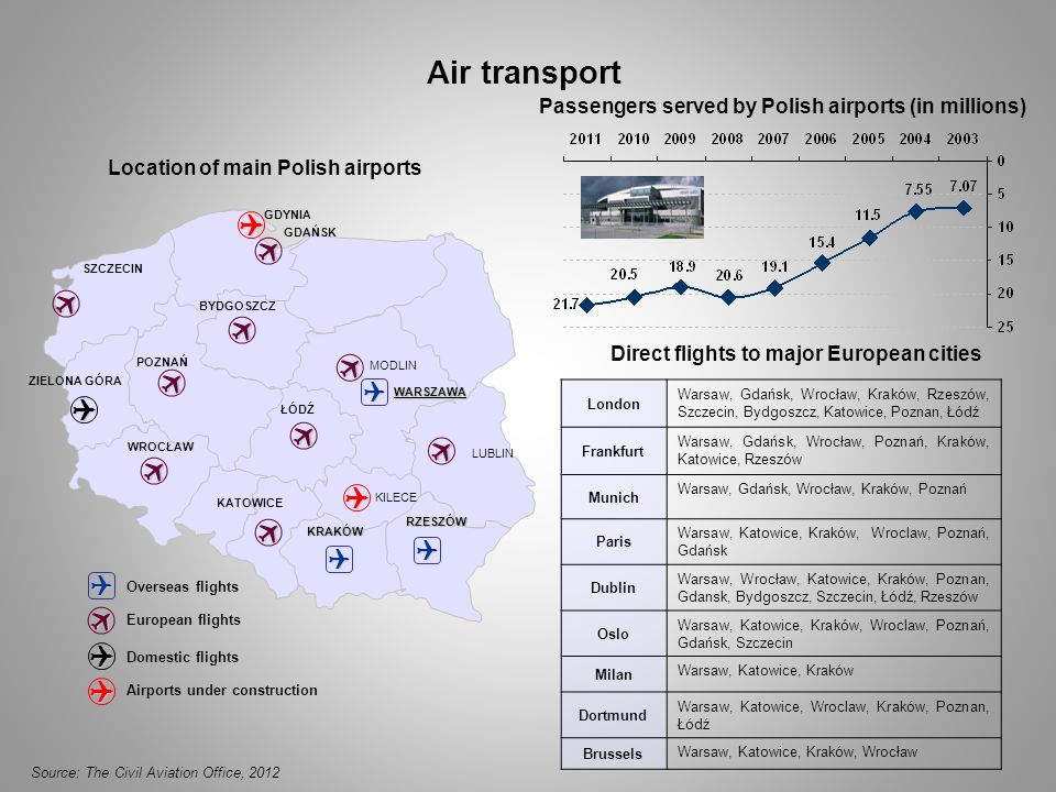 Direct flights to major European cities