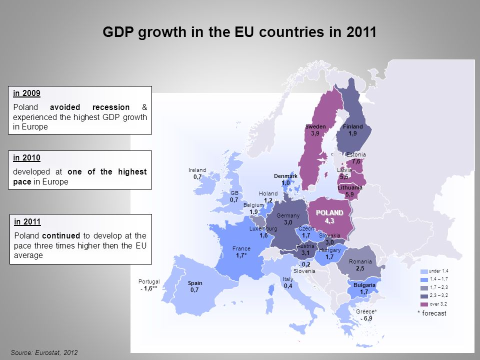 GDP growth in the EU countries in 2011