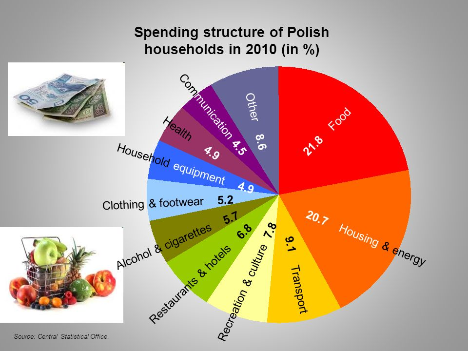 Spending structure of Polish