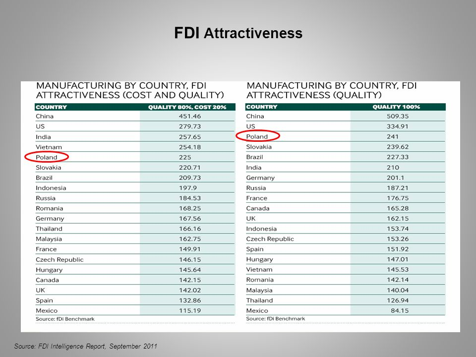 FDI Attractiveness Source: FDI Intelligence Report, September 2011