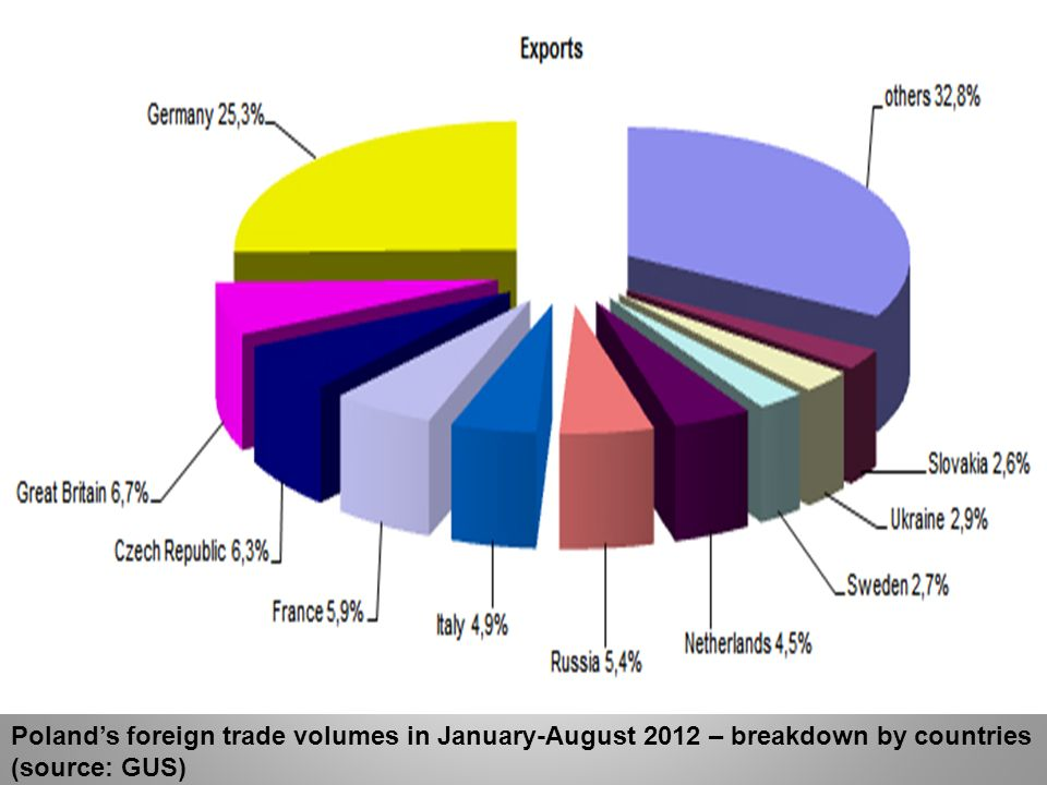 Poland's foreign trade volumes in January-August 2012 – breakdown by countries (source: GUS)