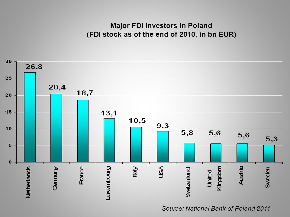 Major FDI investors in Poland