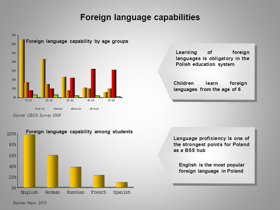 Foreign language capabilities
