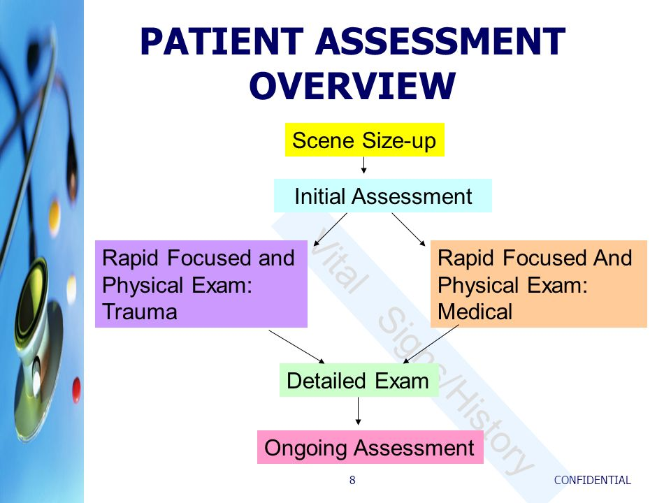 PATIENT ASSESSMENT OVERVIEW