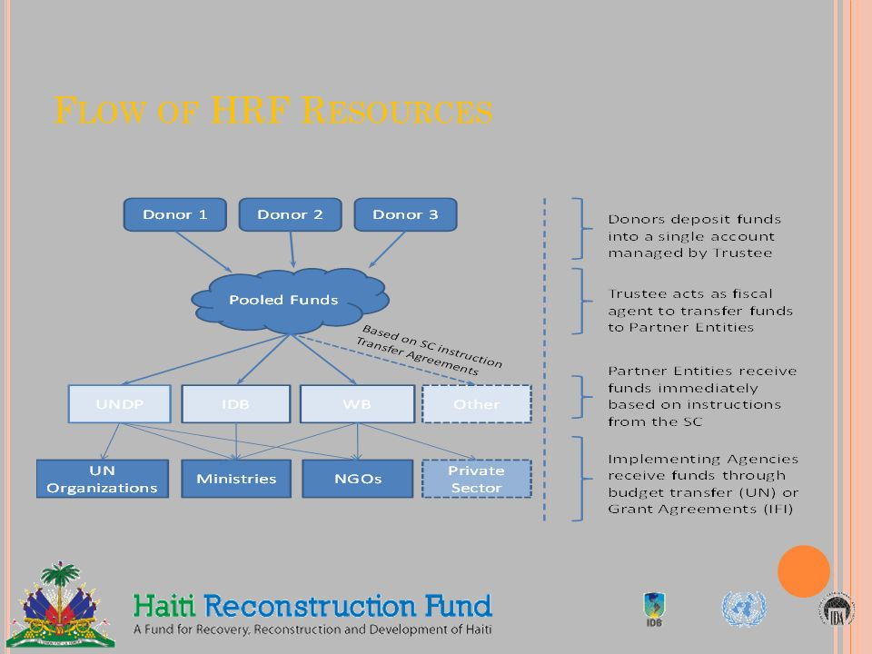 Flow of HRF Resources 60