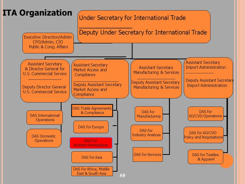 ITA Organization Under Secretary for International Trade ________________. Deputy Under Secretary for International Trade.
