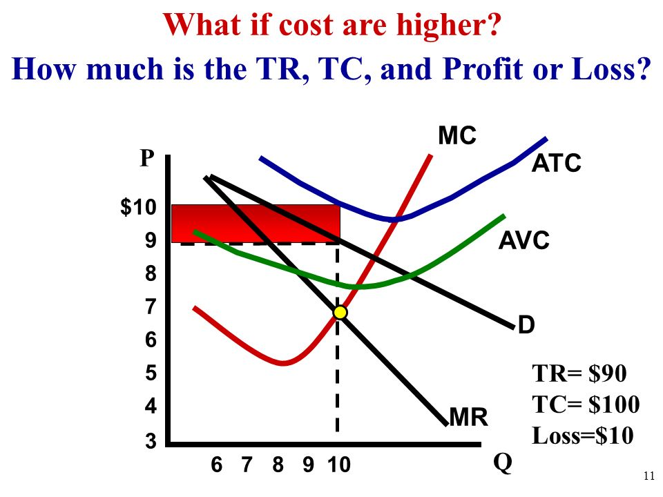 How much is the TR, TC, and Profit or Loss