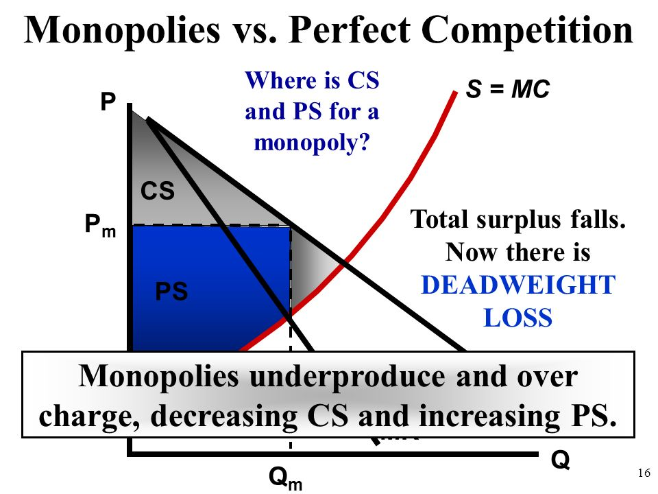 Monopolies vs. Perfect Competition