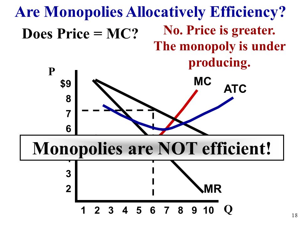 Monopolies are NOT efficient!