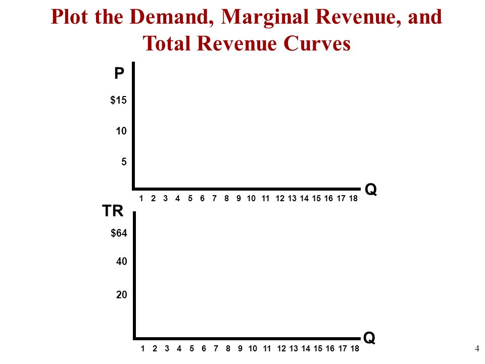 Plot the Demand, Marginal Revenue, and Total Revenue Curves