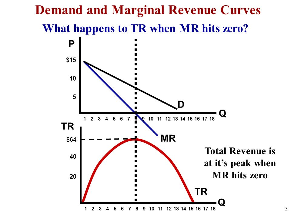 Demand and Marginal Revenue Curves