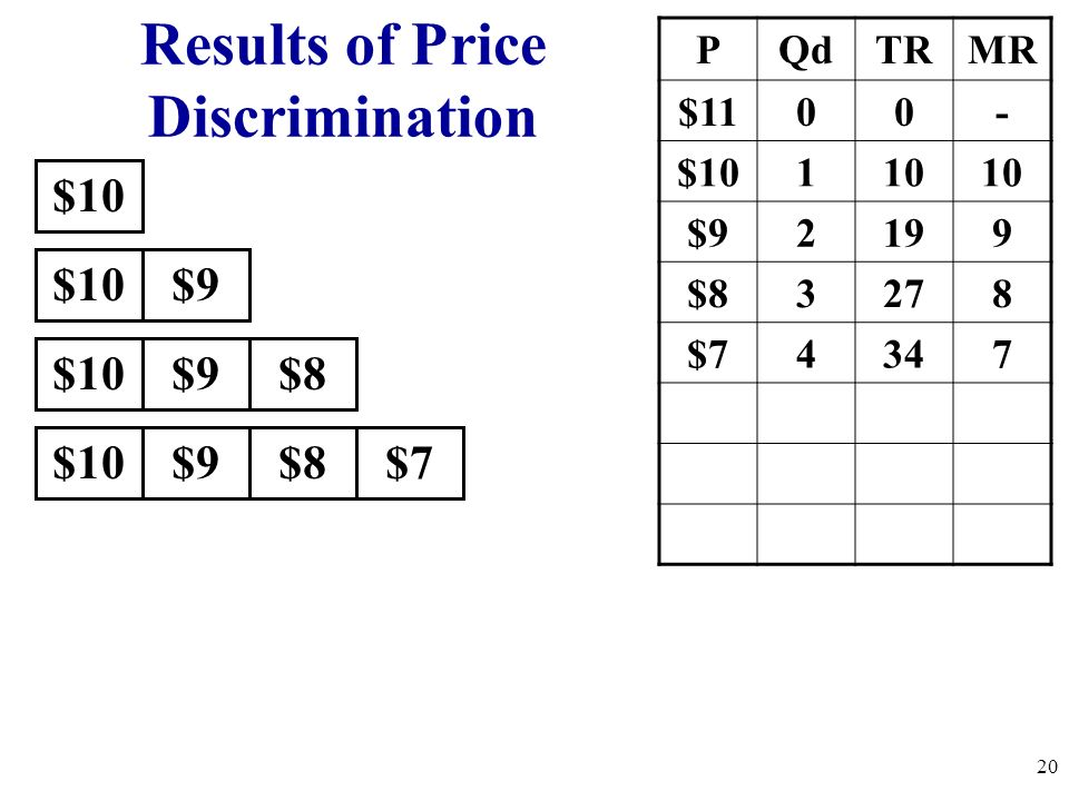 Results of Price Discrimination