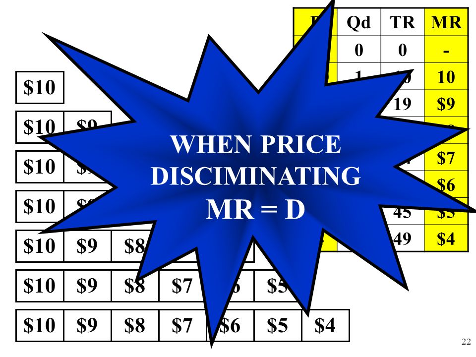 WHEN PRICE DISCIMINATING