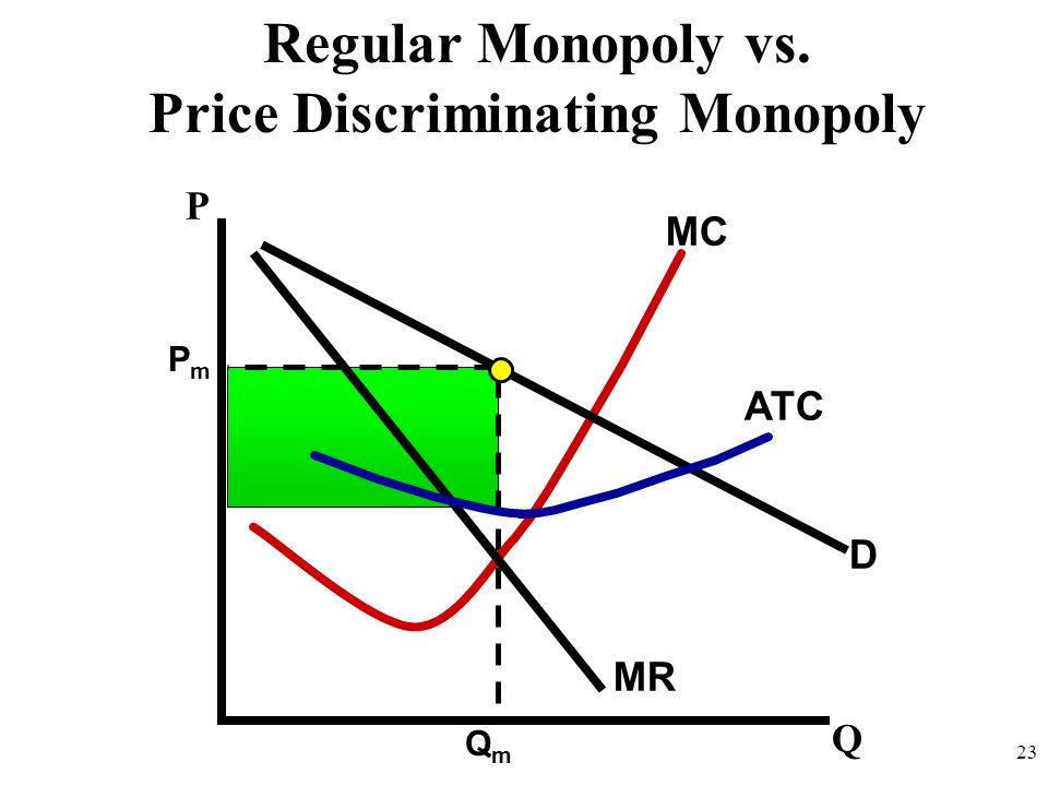 Price Discriminating Monopoly