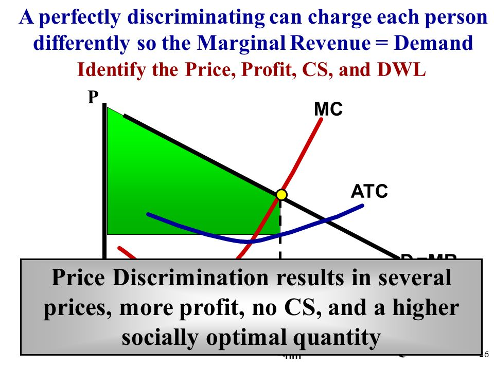 Identify the Price, Profit, CS, and DWL