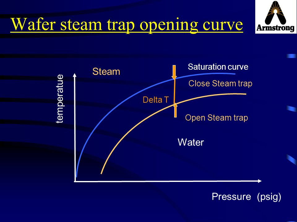 Wafer steam trap opening curve