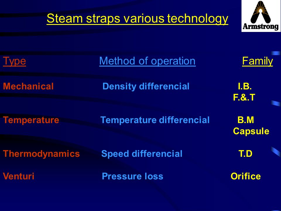 Steam straps various technology