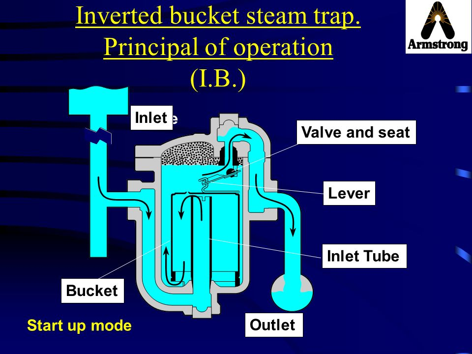 Inverted bucket steam trap. Principal of operation (I.B.)