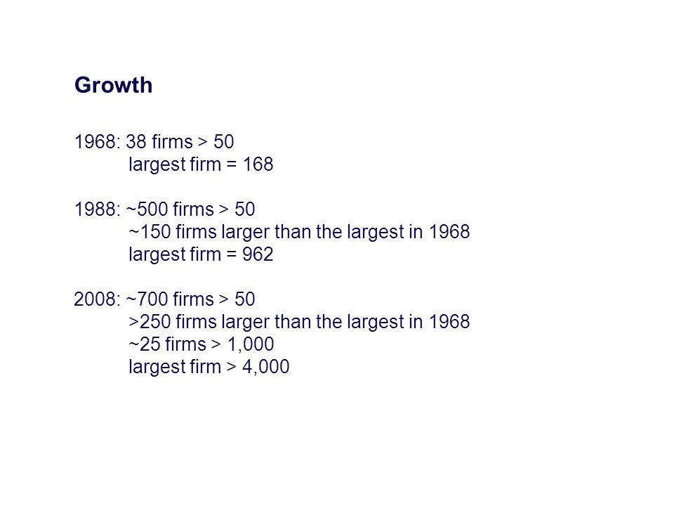 Growth 1968: 38 firms > 50 largest firm = 168