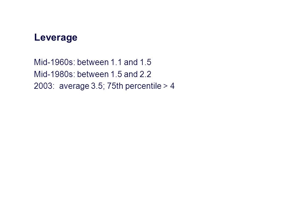 Leverage Mid-1960s: between 1.1 and 1.5 Mid-1980s: between 1.5 and 2.2