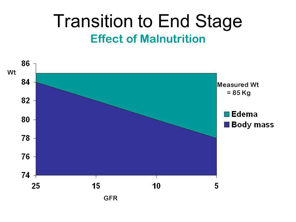 Transition to End Stage Effect of Malnutrition