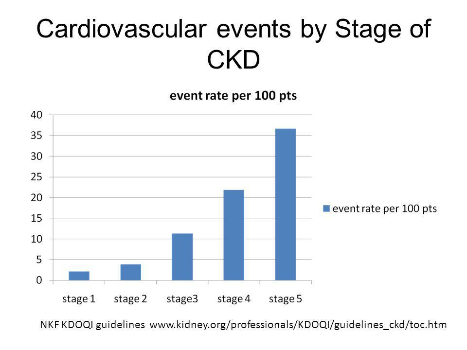 Cardiovascular events by Stage of CKD
