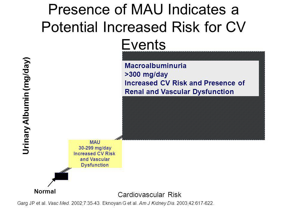 Presence of MAU Indicates a Potential Increased Risk for CV Events