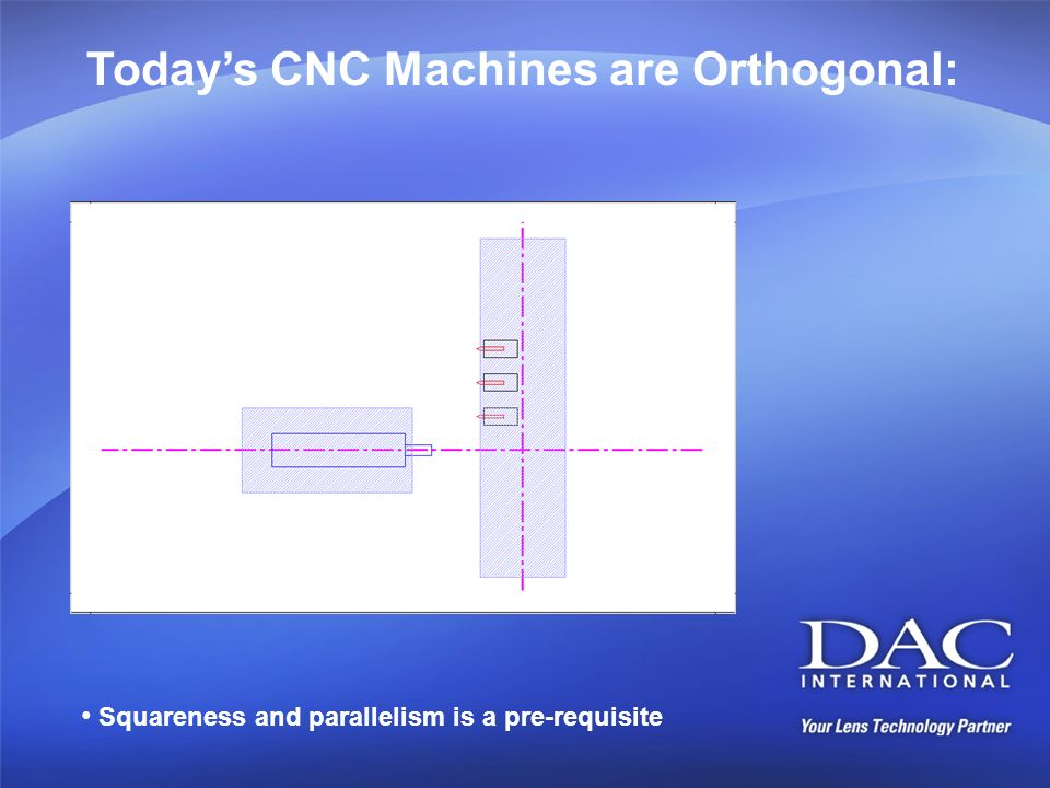 Today's CNC Machines are Orthogonal: