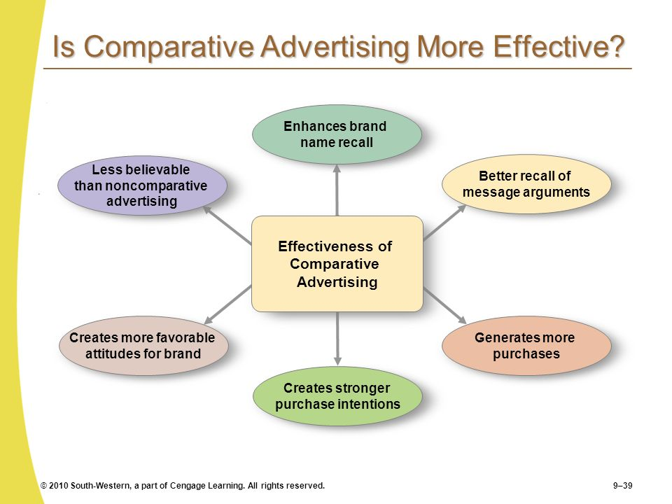 Is Comparative Advertising More Effective