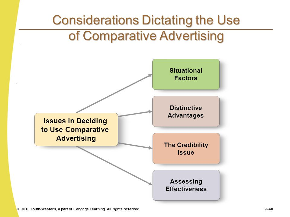 Considerations Dictating the Use of Comparative Advertising