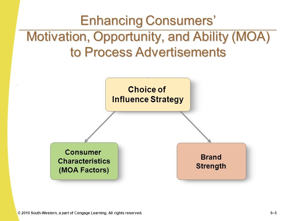 Consumer Characteristics (MOA Factors) Choice of Influence Strategy