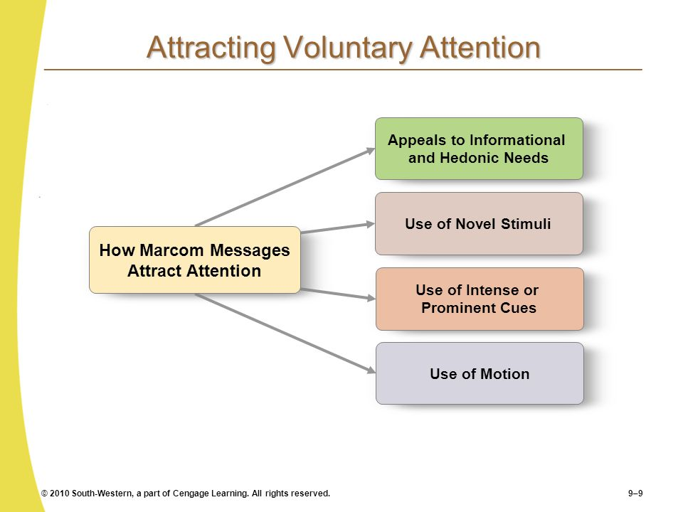 Attracting Voluntary Attention