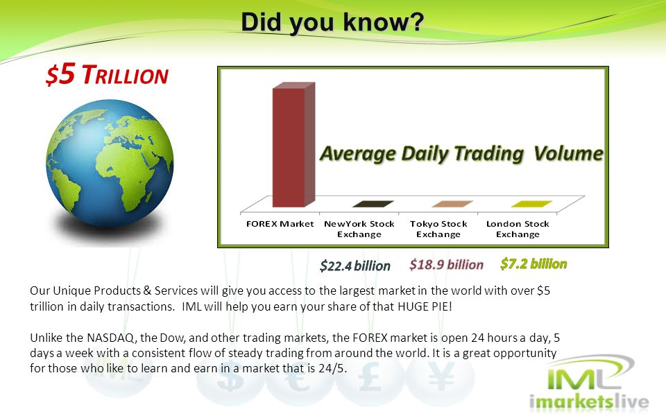 Did you know $5 TRILLION Average Daily Trading Volume $22.4 billion