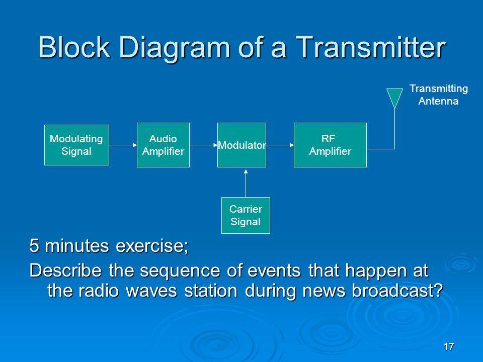Block Diagram of a Transmitter
