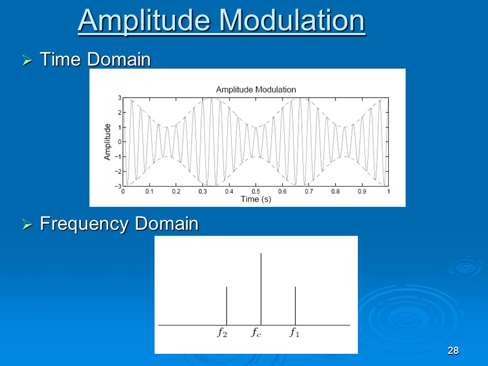 Amplitude Modulation Time Domain Frequency Domain