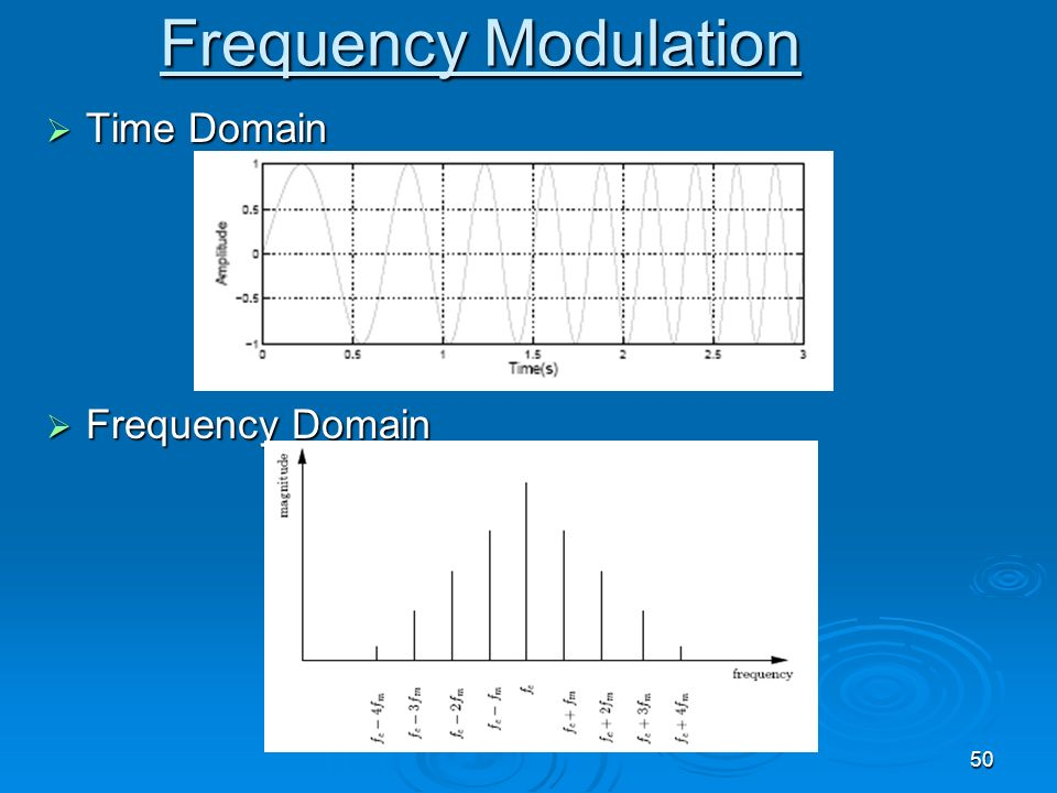 Frequency Modulation Time Domain Frequency Domain