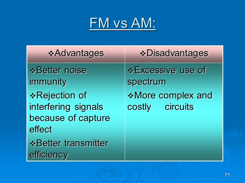 FM vs AM: Advantages Disadvantages Better noise immunity