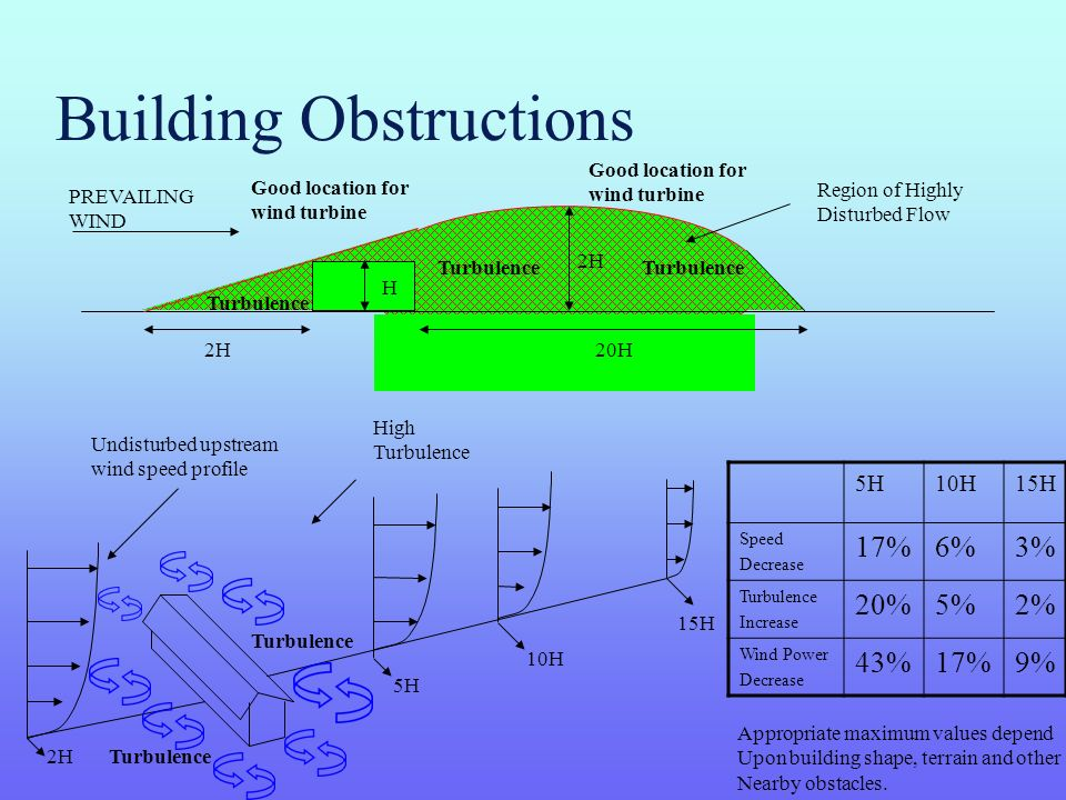 Building Obstructions