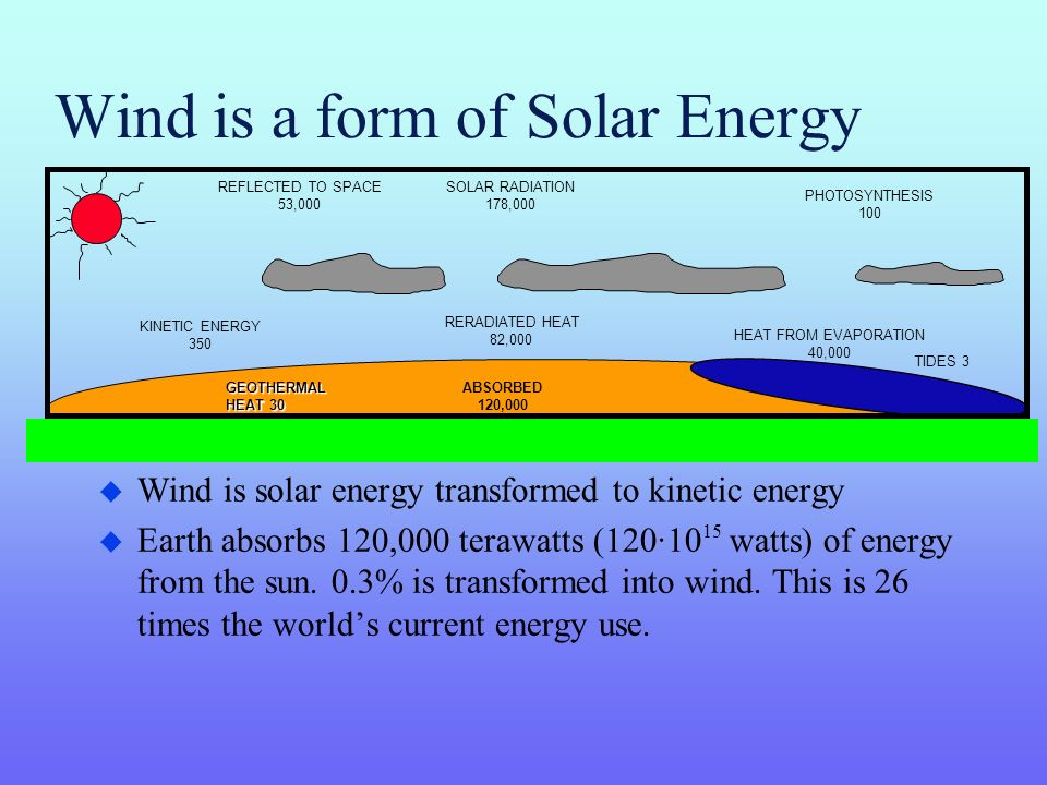Wind is a form of Solar Energy