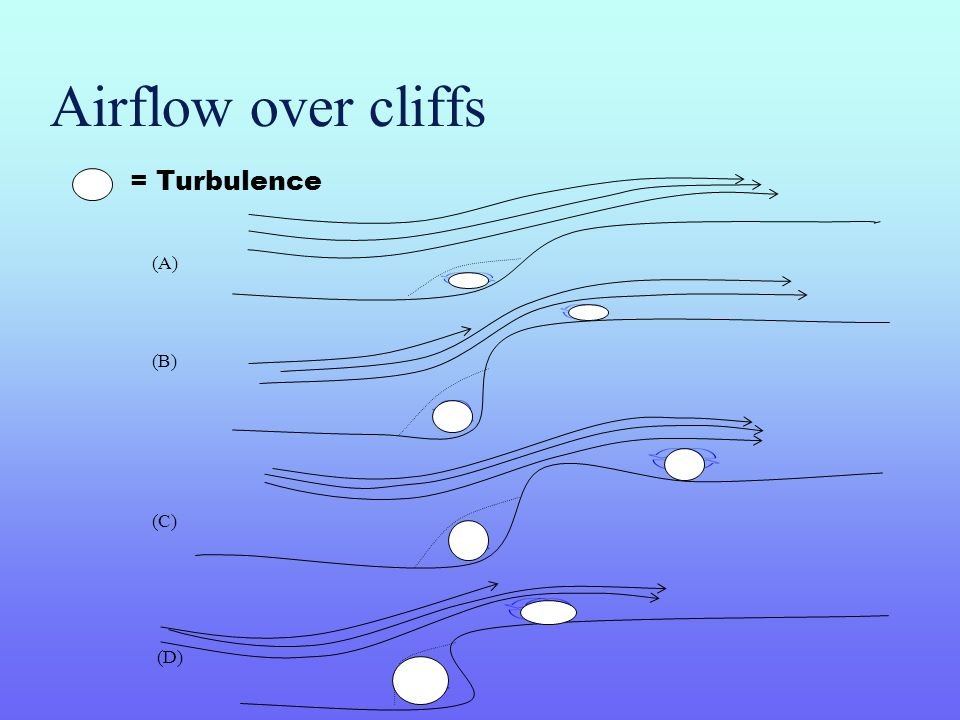 Airflow over cliffs = Turbulence (A) (B) (C) (D)