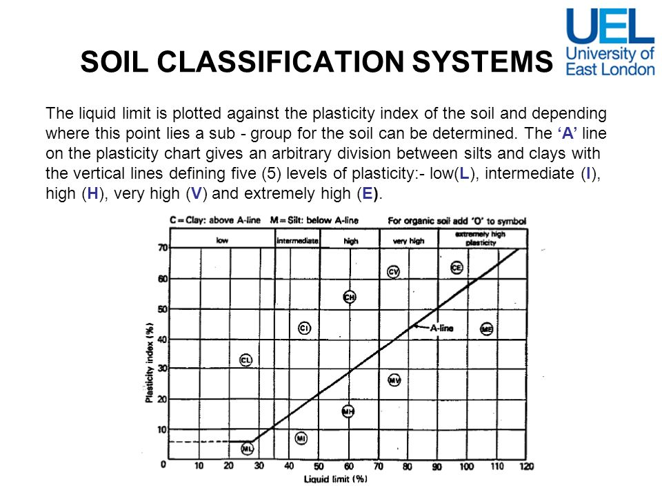 SOIL CLASSIFICATION SYSTEMS