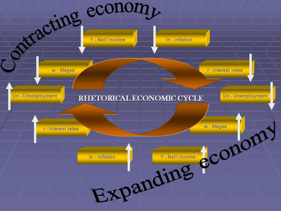 RHETORICAL ECONOMIC CYCLE